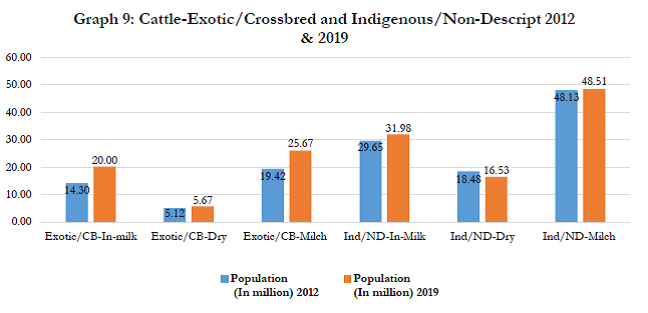 Crossbred and Indigenous