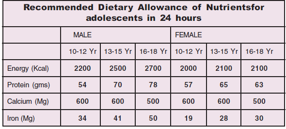 Nutritional Needs for Teens | Dr. Lisa Watson